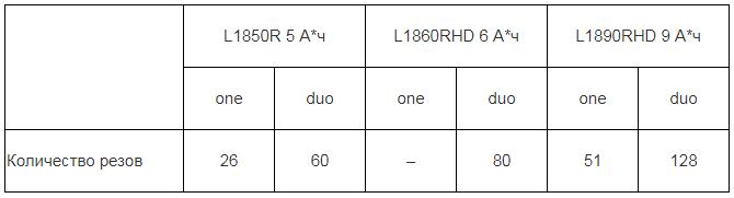 Резание листа кровельной черепицы шириной 1100 и толщиной 3 мм УШМ AEG BEWS18-230BL